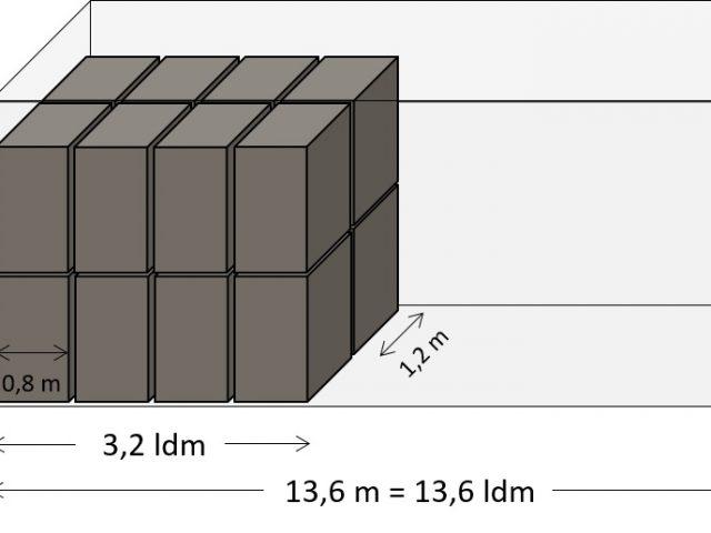 http://www.deniint.com.mk/wp-content/uploads/2019/04/The-Ultimate-Cargo-Transportation-Guide-What-is-Loading-Meter-LDM1-640x480.jpg